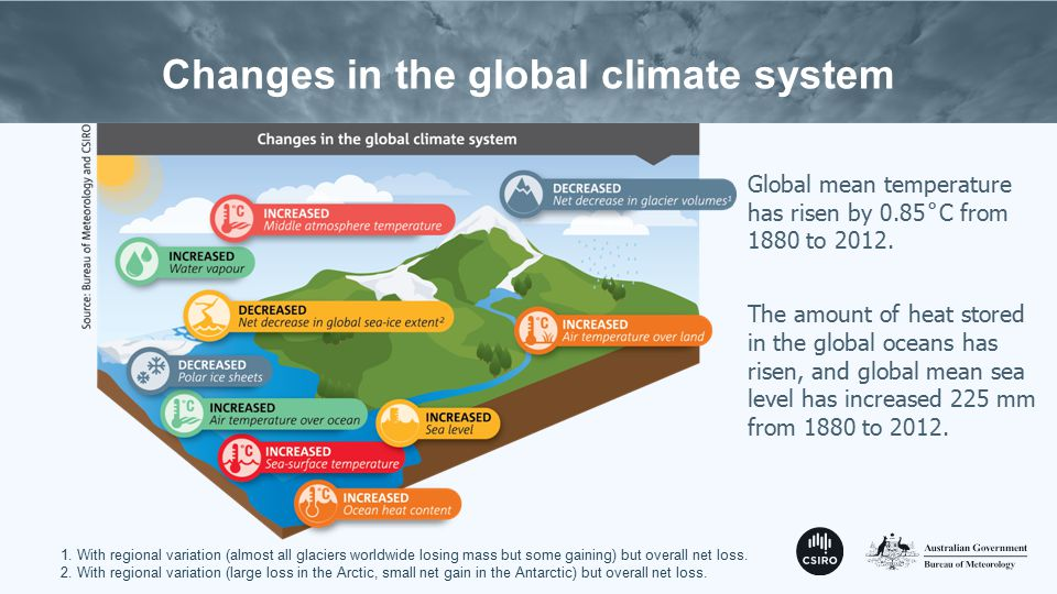 Changes in the global climate system 1.
