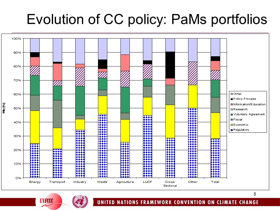 8 Evolution of CC policy: PaMs portfolios
