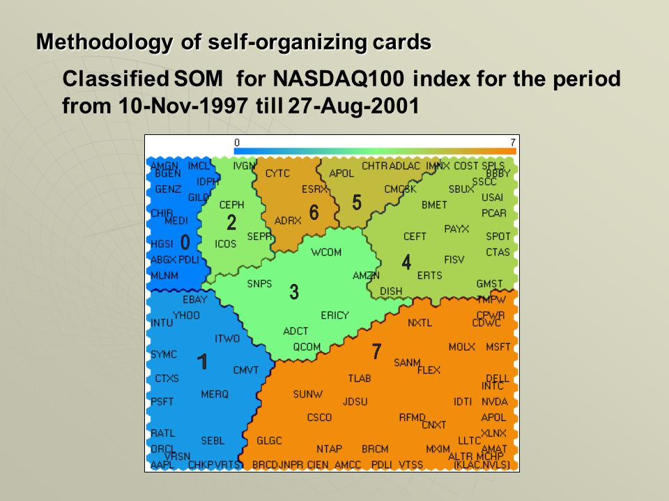 Classified SOM for NASDAQ100 index for the period from 10-Nov-1997 till 27-Aug-2001 Methodology of self-organizing cards
