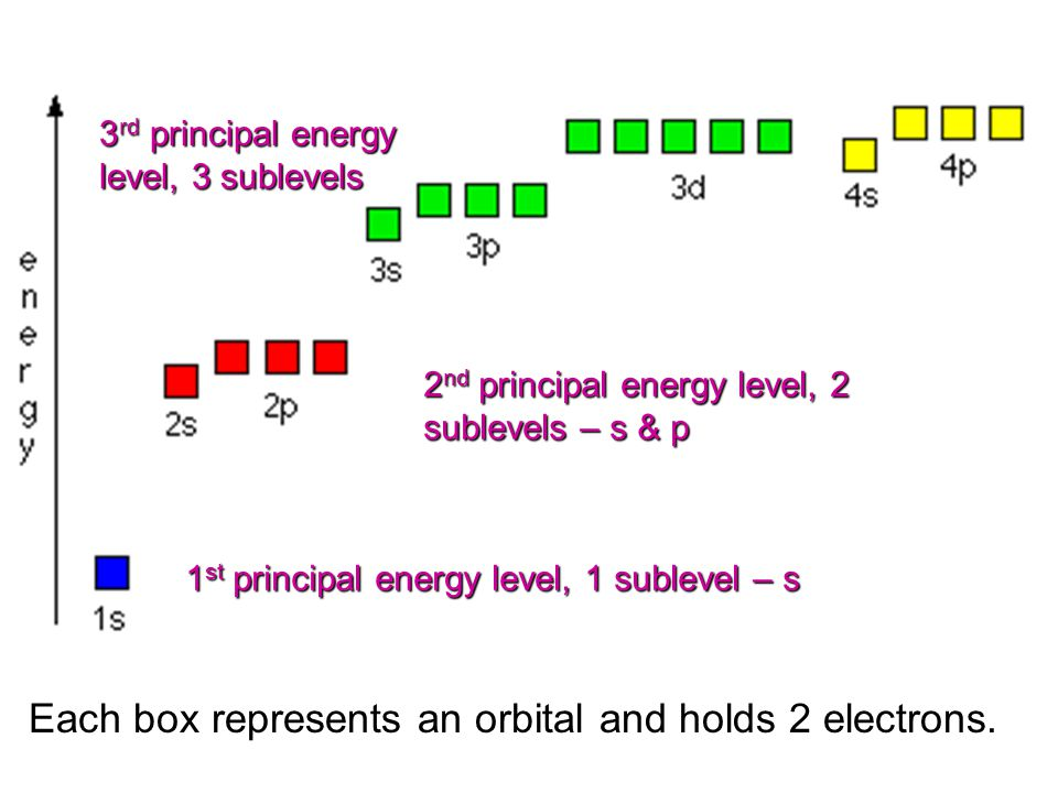 1 st principal energy level, 1 sublevel – s 2 nd principal energy level, 2 sublevels – s & p 3 rd principal energy level, 3 sublevels Each box represents an orbital and holds 2 electrons.