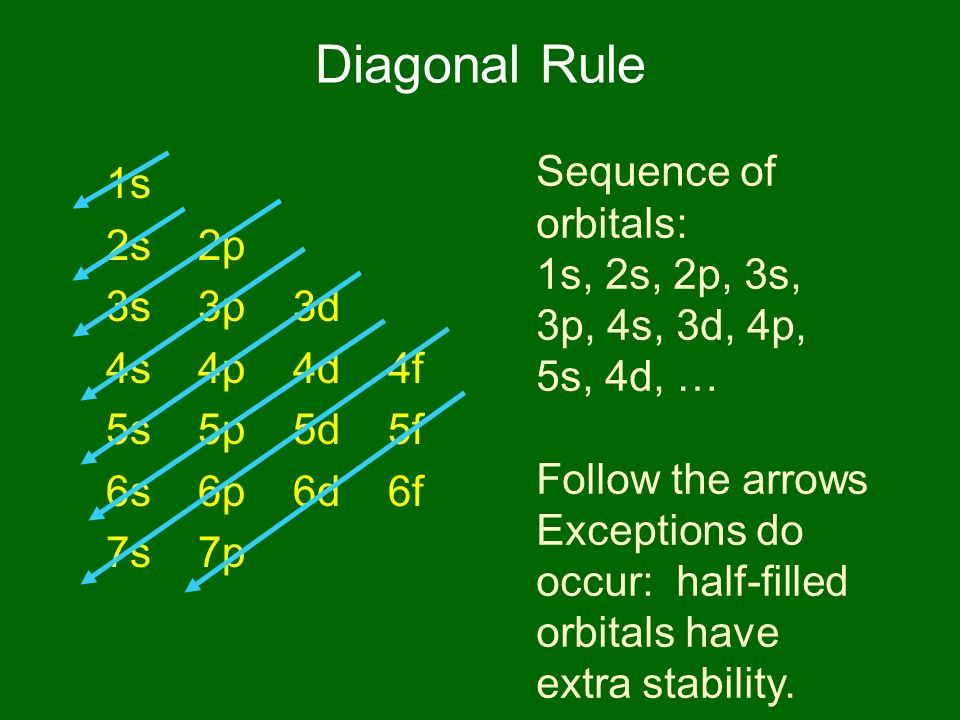 Diagonal Rule 1s 2s 2p 3s 3p 3d 4s 4p 4d 4f 5s 5p 5d 5f 6s 6p 6d 6f 7s 7p Sequence of orbitals: 1s, 2s, 2p, 3s, 3p, 4s, 3d, 4p, 5s, 4d, … Follow the arrows Exceptions do occur: half-filled orbitals have extra stability.