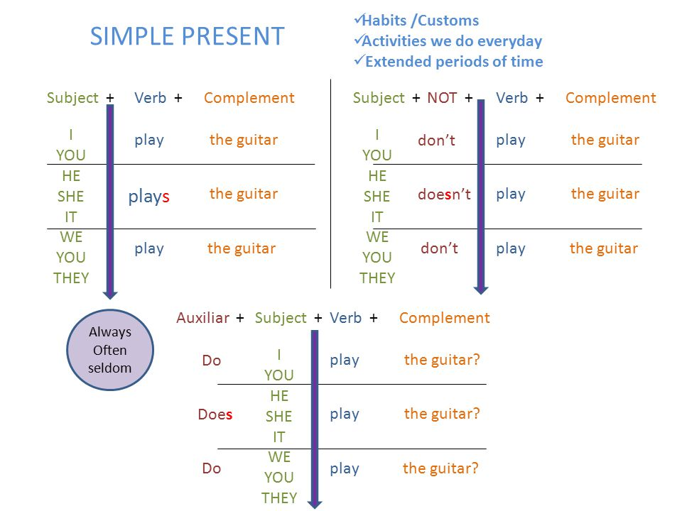 SIMPLE PRESENT I YOU HE SHE IT WE YOU THEY Subject +Verb +Complement play plays play the guitar I YOU HE SHE IT WE YOU THEY Subject +Verb +Complement play the guitar NOT + don't doesn't don't I YOU HE SHE IT WE YOU THEY Subject +Verb +Complement play the guitar.