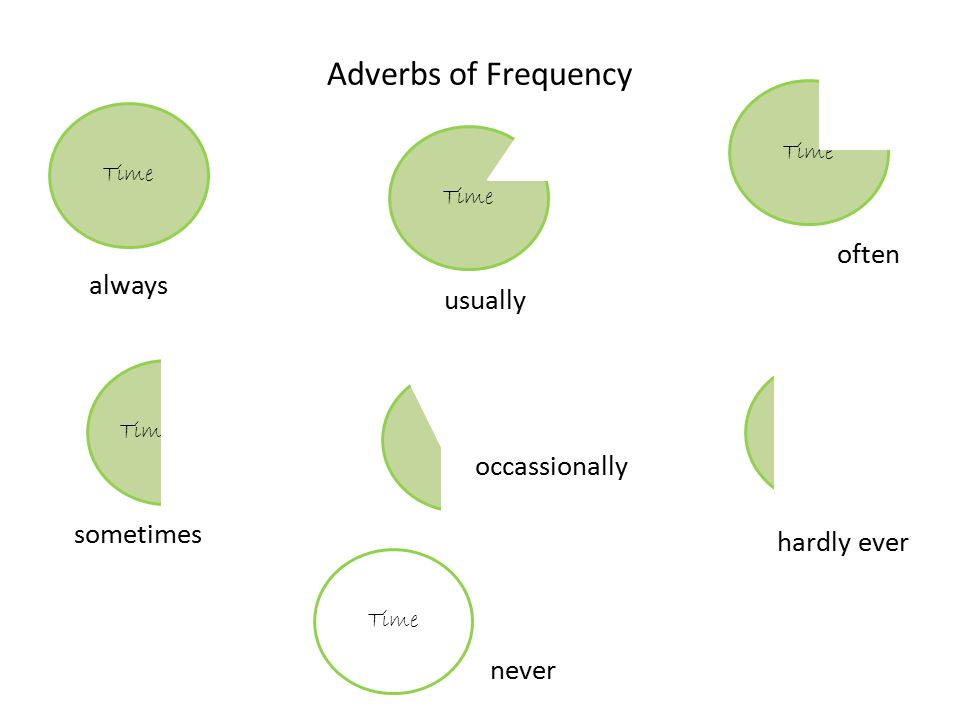 Adverbs of Frequency Time always Time usually Time often Time sometimes Time never Time hardly ever Time occassionally