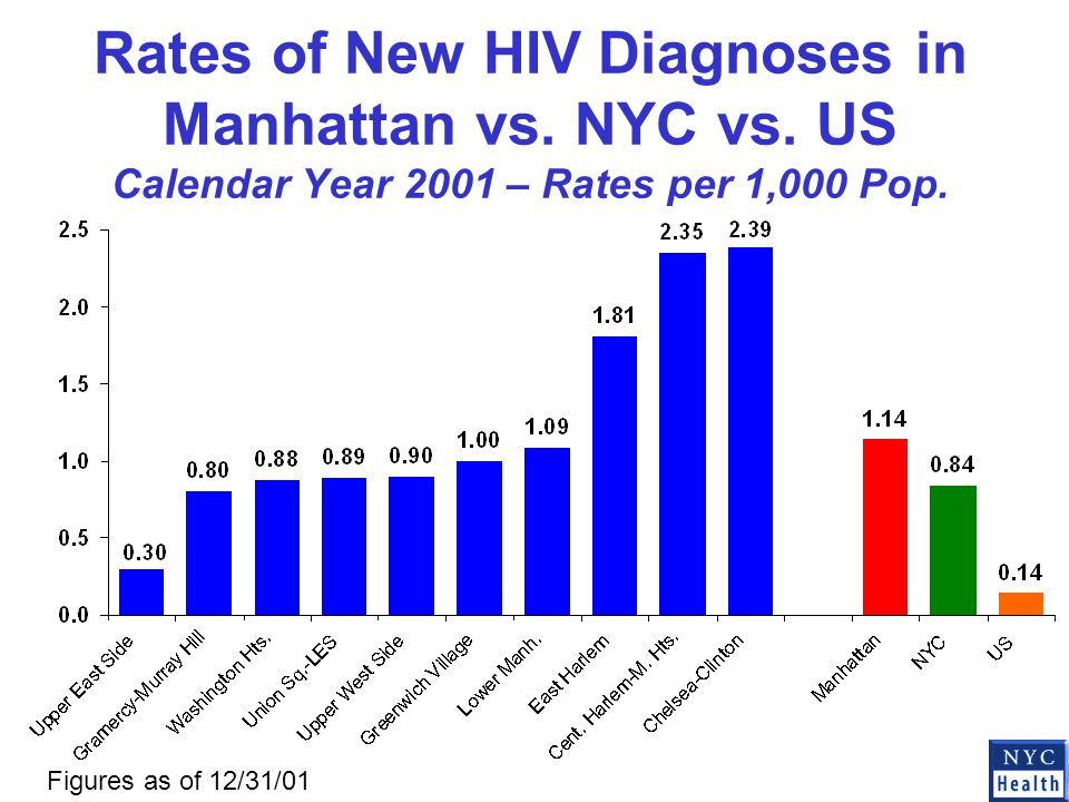 Rates of New HIV Diagnoses in Manhattan vs. NYC vs.