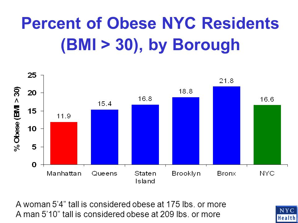 Percent of Obese NYC Residents (BMI > 30), by Borough A woman 5'4 tall is considered obese at 175 lbs.