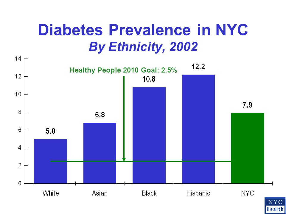 Diabetes Prevalence in NYC By Ethnicity, 2002 Healthy People 2010 Goal: 2.5%