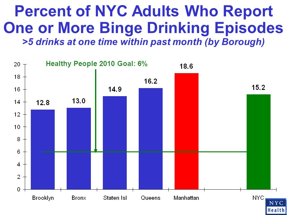 Percent of NYC Adults Who Report One or More Binge Drinking Episodes >5 drinks at one time within past month (by Borough) Healthy People 2010 Goal: 6%