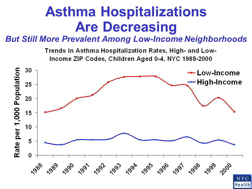 Asthma Hospitalizations Are Decreasing But Still More Prevalent Among Low-Income Neighborhoods