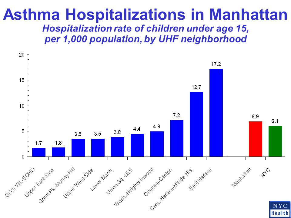 Asthma Hospitalizations in Manhattan Hospitalization rate of children under age 15, per 1,000 population, by UHF neighborhood