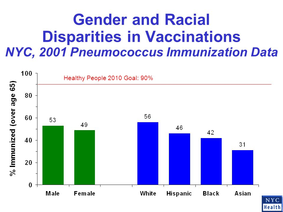 Gender and Racial Disparities in Vaccinations NYC, 2001 Pneumococcus Immunization Data Healthy People 2010 Goal: 90%