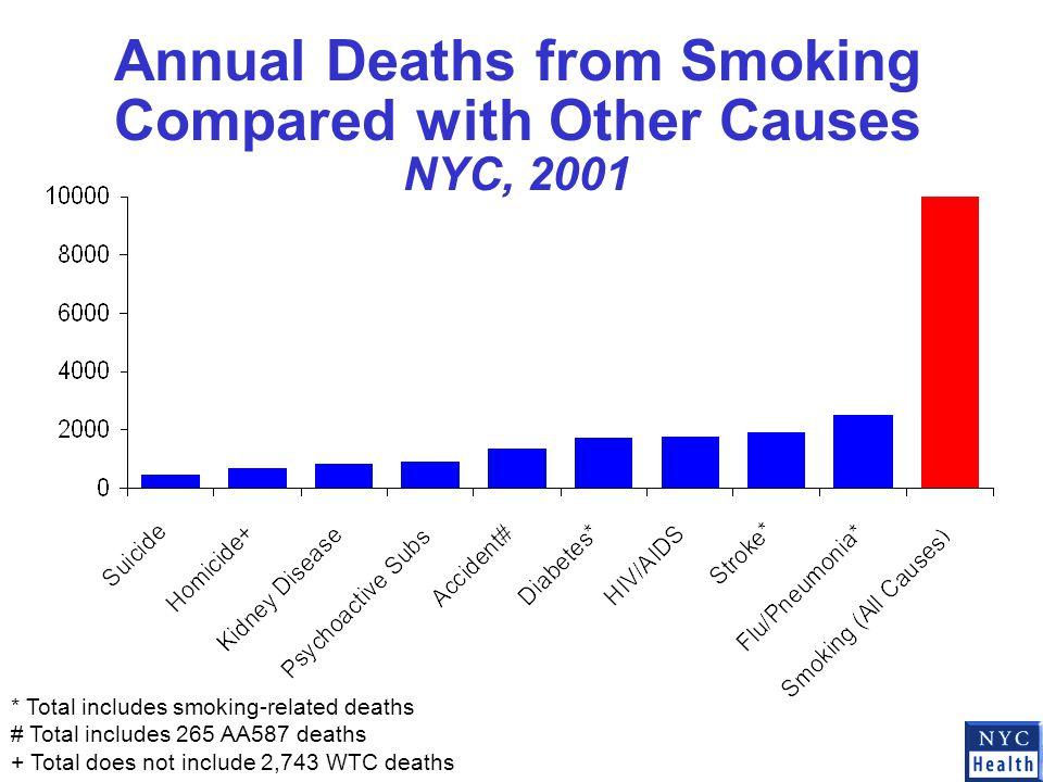Annual Deaths from Smoking Compared with Other Causes NYC, 2001 * Total includes smoking-related deaths # Total includes 265 AA587 deaths + Total does not include 2,743 WTC deaths