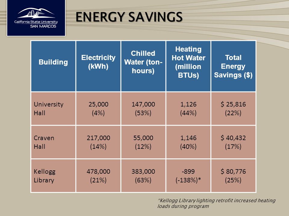 ENERGY SAVINGS Building Electricity (kWh) Chilled Water (ton- hours) Heating Hot Water (million BTUs) Total Energy Savings ($) University Hall 25,000 (4%) 147,000 (53%) 1,126 (44%) $ 25,816 (22%) Craven Hall 217,000 (14%) 55,000 (12%) 1,146 (40%) $ 40,432 (17%) Kellogg Library 478,000 (21%) 383,000 (63%) -899 (-138%)* $ 80,776 (25%) *Kellogg Library lighting retrofit increased heating loads during program