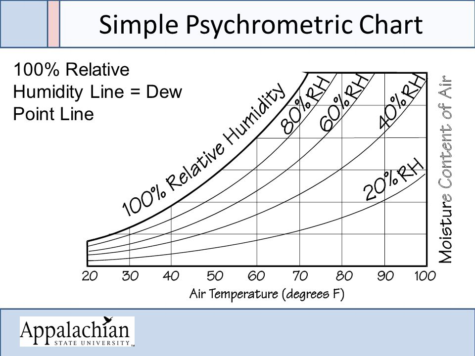 Simple Psychrometric Chart 100% Relative Humidity Line = Dew Point Line