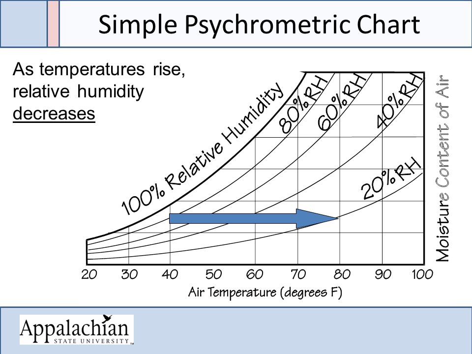 Simple Psychrometric Chart As temperatures rise, relative humidity decreases