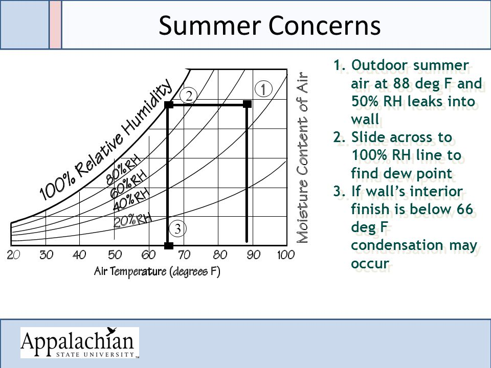 2 3 Summer Concerns 1. Outdoor summer air at 88 deg F and 50% RH leaks into wall 2.