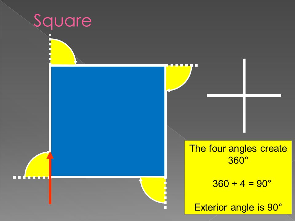 The four angles create 360° 360 ÷ 4 = 90° Exterior angle is 90°