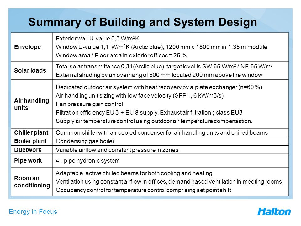 Energy in Focus Summary of Building and System Design Envelope Exterior wall U-value 0,3 W/m 2 K Window U-value 1,1 W/m 2 K (Arctic blue), 1200 mm x 1800 mm in 1.35 m module Window area / Floor area in exterior offices = 25 % Solar loads Total solar transmittance 0,31(Arctic blue), target level is SW 65 W/m 2 / NE 55 W/m 2 External shading by an overhang of 500 mm located 200 mm above the window Air handling units Dedicated outdoor air system with heat recovery by a plate exchanger (n=60 %) Air handling unit sizing with low face velocity (SFP 1, 6 kW/m3/s) Fan pressure gain control Filtration efficiency EU 3 + EU 8 supply.