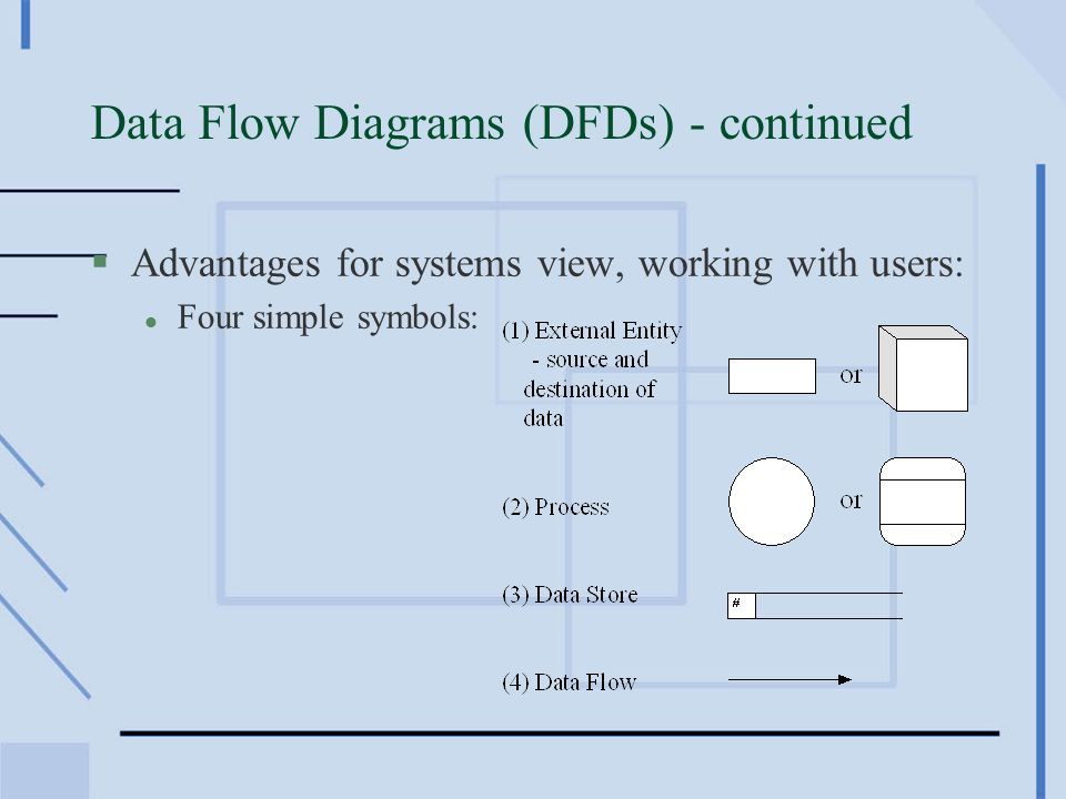 3 data flow diagrams dfds continued advantages for systems view working with users l four simple symbols - Dfd Tool