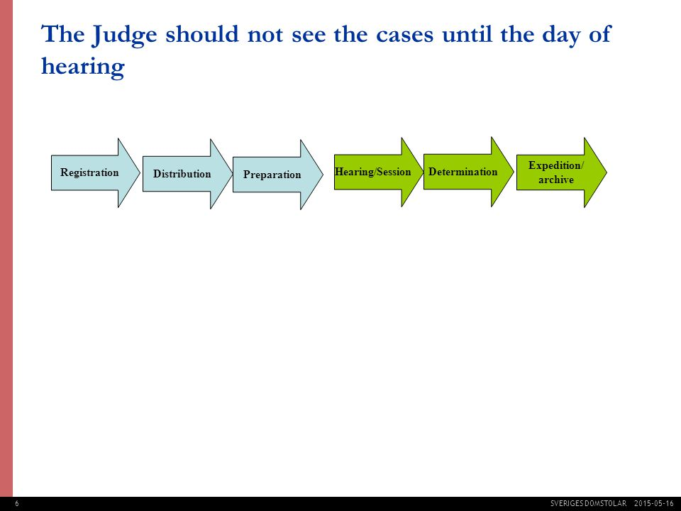 6 SVERIGES DOMSTOLAR The Judge should not see the cases until the day of hearing Registration Distribution Preparation Hearing/Session Determination Expedition/ archive