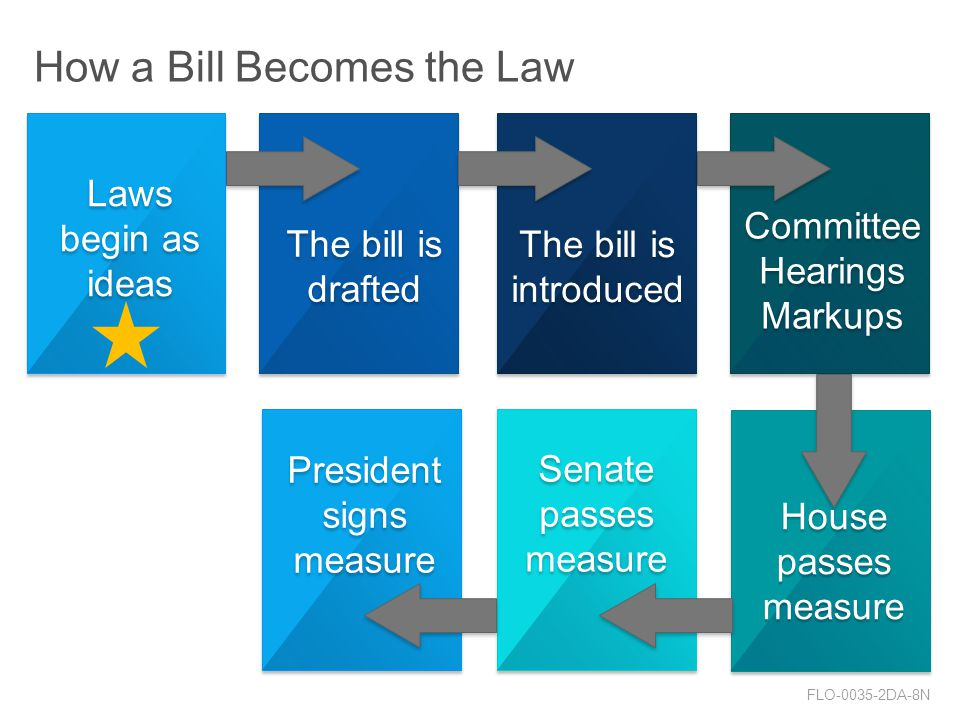 President signs measure Senate passes measure House passes measure Committee Hearings Markups Committee Hearings Markups The bill is introduced The bill is drafted The bill is drafted How a Bill Becomes the Law FLO DA-8N Laws begin as ideas