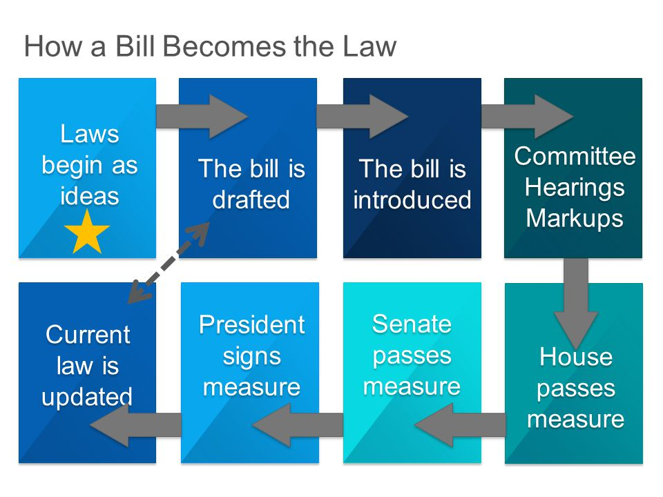President signs measure Senate passes measure House passes measure Committee Hearings Markups Committee Hearings Markups The bill is introduced The bill is drafted The bill is drafted Laws begin as ideas How a Bill Becomes the Law Current law is updated