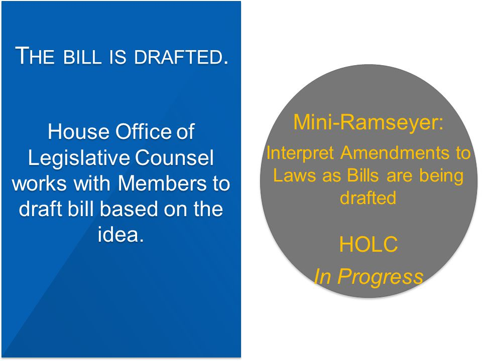 House Office of Legislative Counsel works with Members to draft bill based on the idea.