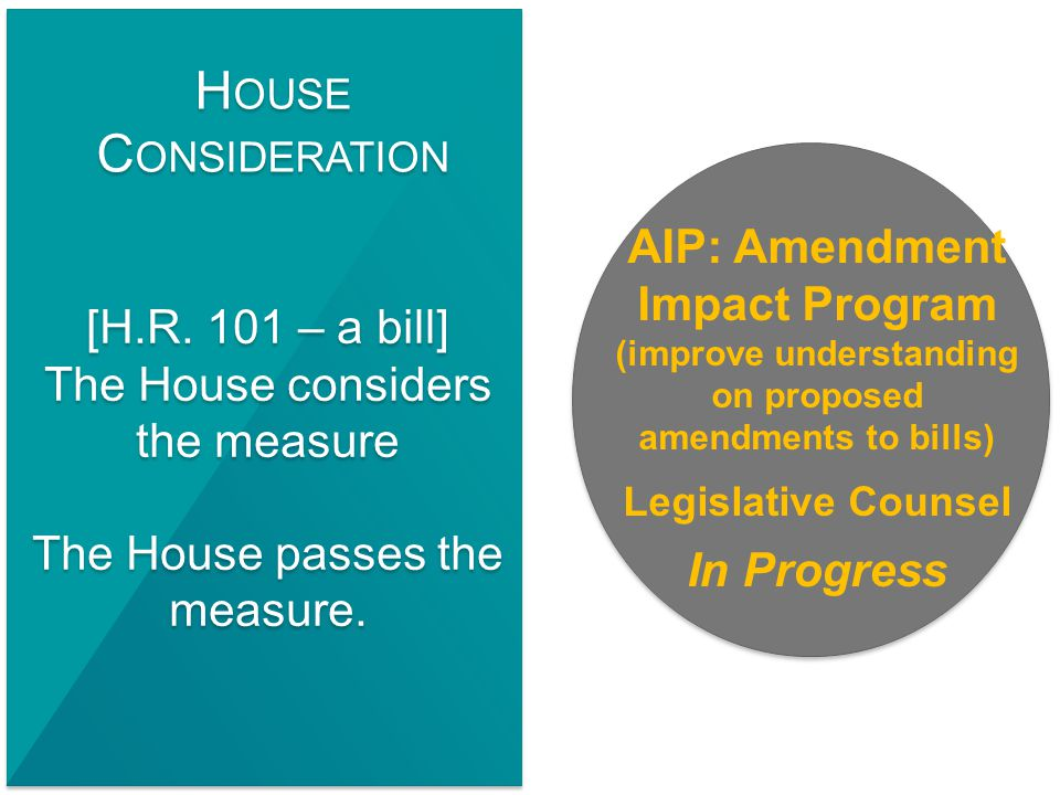[H.R. 101 – a bill] The House considers the measure The House passes the measure.