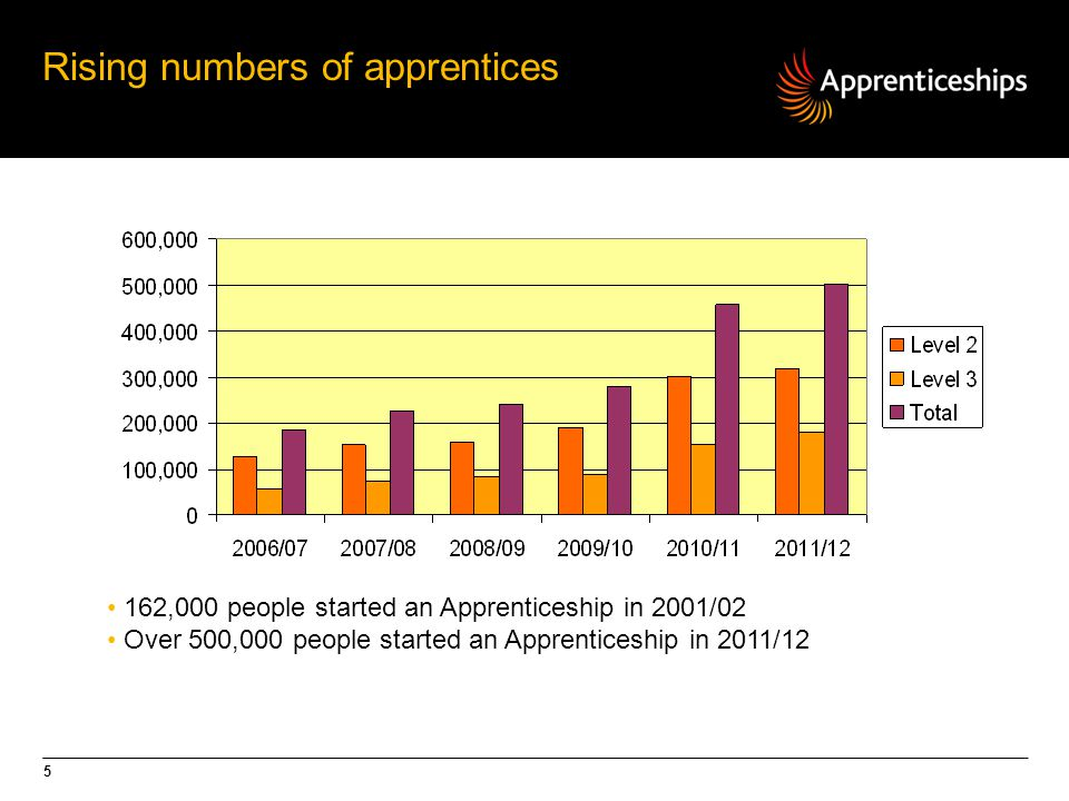 5 Rising numbers of apprentices 162,000 people started an Apprenticeship in 2001/02 Over 500,000 people started an Apprenticeship in 2011/12