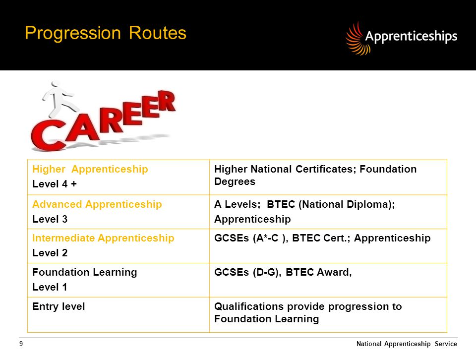 9 Higher Apprenticeship Level 4 + Higher National Certificates; Foundation Degrees Advanced Apprenticeship Level 3 A Levels; BTEC (National Diploma); Apprenticeship Intermediate Apprenticeship Level 2 GCSEs (A*-C ), BTEC Cert.; Apprenticeship Foundation Learning Level 1 GCSEs (D-G), BTEC Award, Entry levelQualifications provide progression to Foundation Learning Progression Routes National Apprenticeship Service