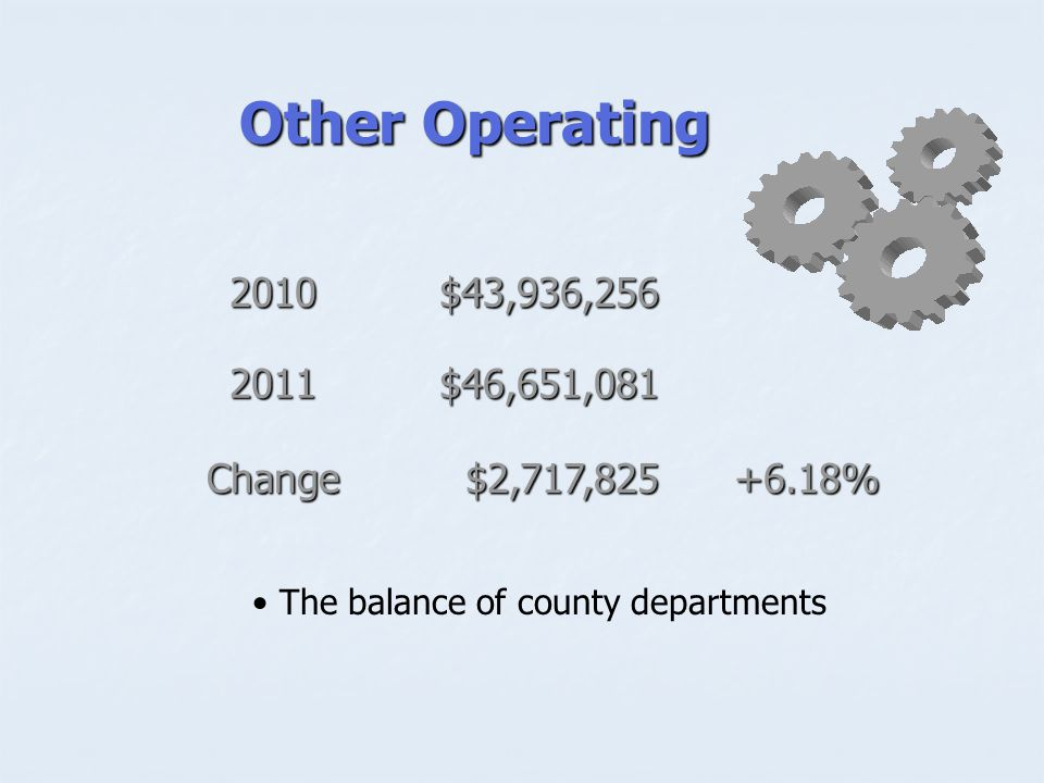 Other Operating 2010$43,936, $46,651,081 Change$2,717, % The balance of county departments