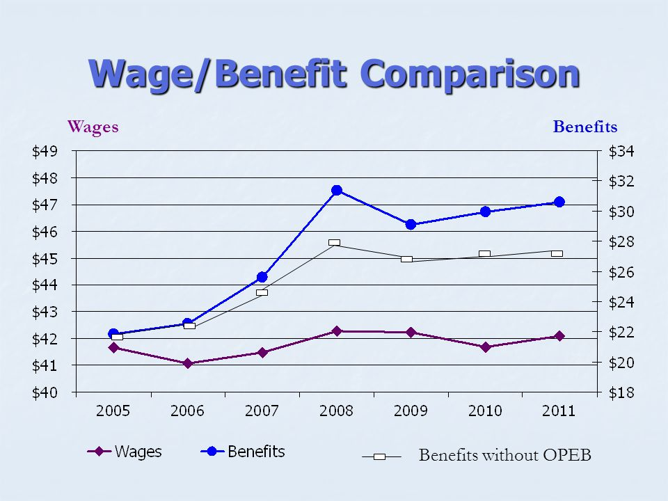 Wage/Benefit Comparison Wages Benefits Benefits without OPEB