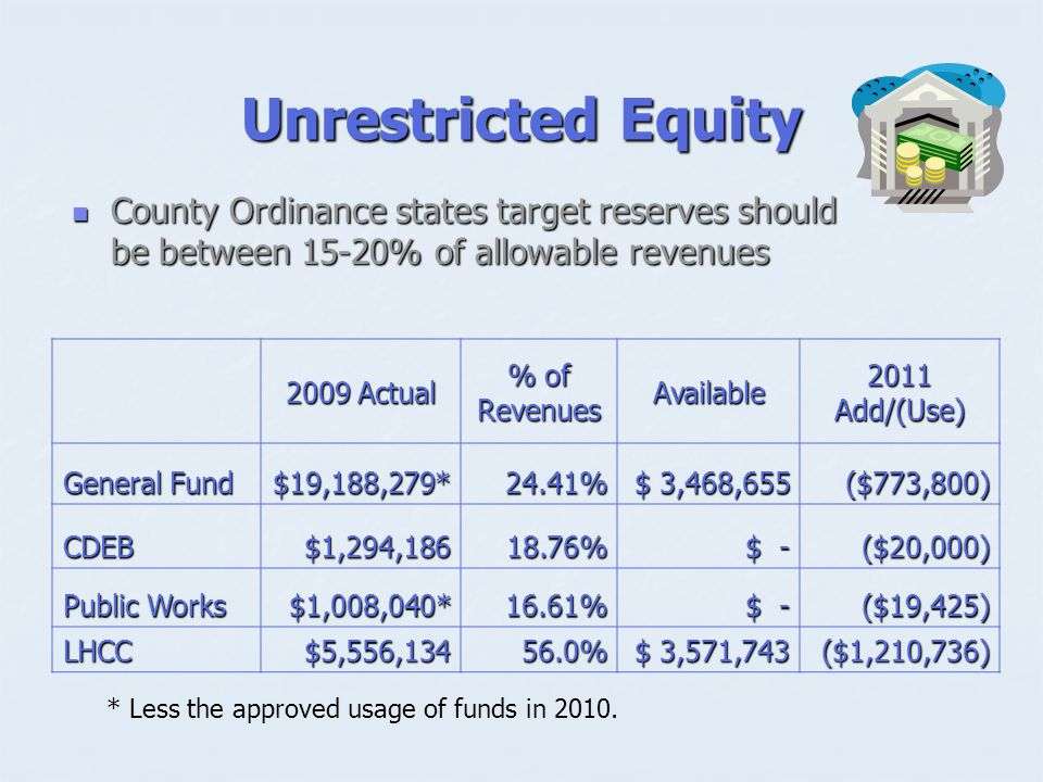 Unrestricted Equity 2009 Actual % of Revenues Available 2011 Add/(Use) General Fund $19,188,279*24.41% $ 3,468,655 ($773,800) CDEB$1,294, % $ - ($20,000) Public Works $1,008,040*16.61% $ - ($19,425) ($19,425) LHCC$5,556, % $ 3,571,743 ($1,210,736) County Ordinance states target reserves should be between 15-20% of allowable revenues County Ordinance states target reserves should be between 15-20% of allowable revenues * Less the approved usage of funds in 2010.