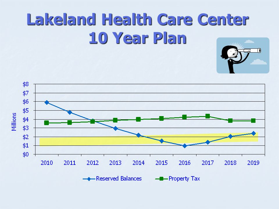 Lakeland Health Care Center 10 Year Plan