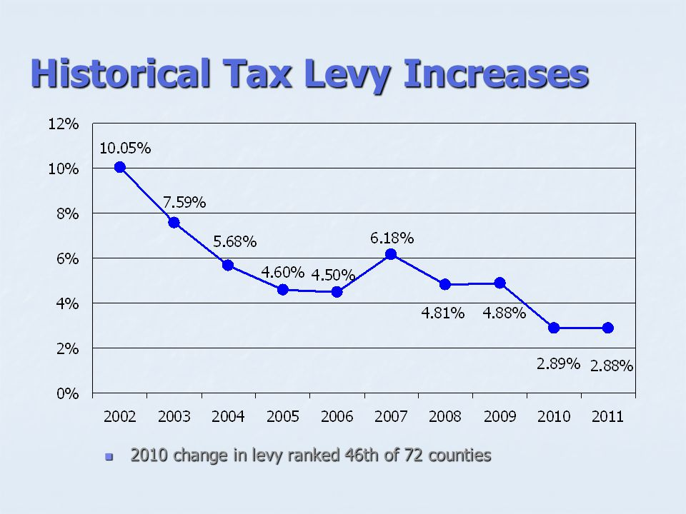 Historical Tax Levy Increases 2010 change in levy ranked 46th of 72 counties 2010 change in levy ranked 46th of 72 counties