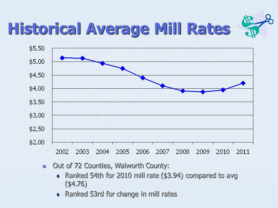 Historical Average Mill Rates Out of 72 Counties, Walworth County: Out of 72 Counties, Walworth County:  Ranked 54th for 2010 mill rate ($3.94) compared to avg ($4.76)  Ranked 53rd for change in mill rates