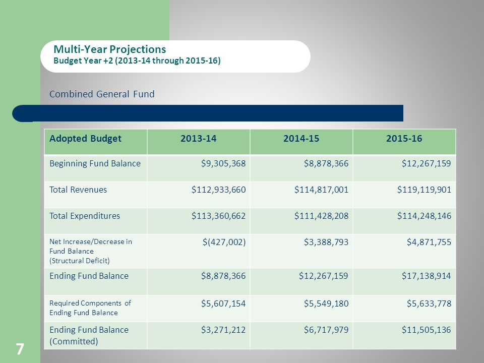 Multi-Year Projections Budget Year +2 ( through ) 7 Adopted Budget Beginning Fund Balance$9,305,368$8,878,366$12,267,159 Total Revenues$112,933,660$114,817,001$119,119,901 Total Expenditures$113,360,662$111,428,208$114,248,146 Net Increase/Decrease in Fund Balance (Structural Deficit) $(427,002)$3,388,793$4,871,755 Ending Fund Balance$8,878,366$12,267,159$17,138,914 Required Components of Ending Fund Balance $5,607,154$5,549,180$5,633,778 Ending Fund Balance (Committed) $3,271,212$6,717,979$11,505,136 Combined General Fund