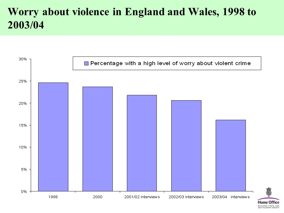 Worry about violence in England and Wales, 1998 to 2003/04