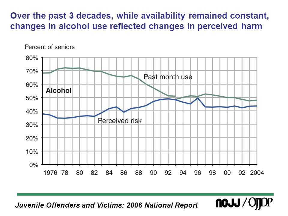 Juvenile Offenders and Victims: 2006 National Report Over the past 3 decades, while availability remained constant, changes in alcohol use reflected changes in perceived harm