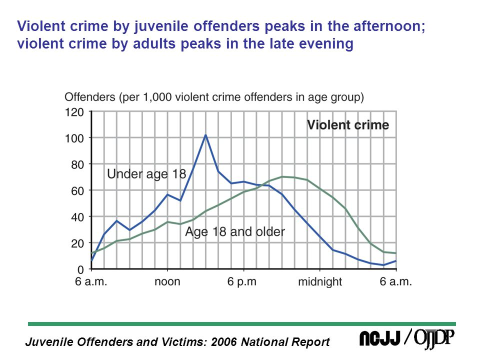 Juvenile Offenders and Victims: 2006 National Report Violent crime by juvenile offenders peaks in the afternoon; violent crime by adults peaks in the late evening