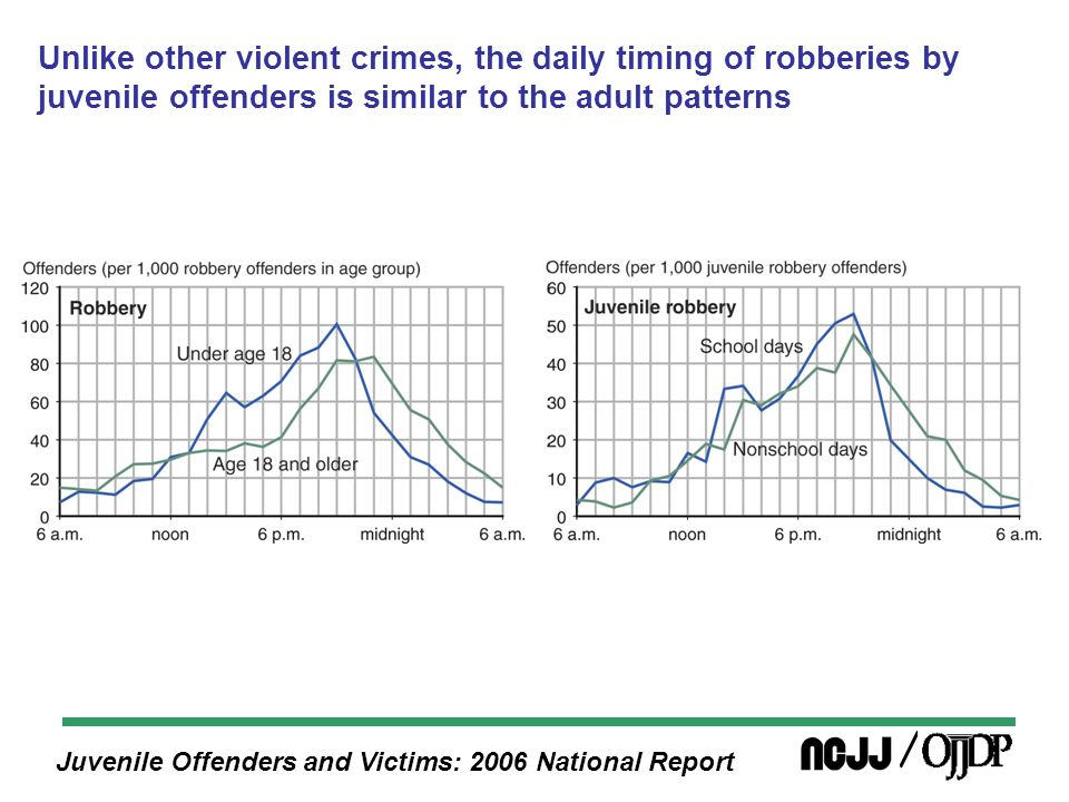 Juvenile Offenders and Victims: 2006 National Report Unlike other violent crimes, the daily timing of robberies by juvenile offenders is similar to the adult patterns