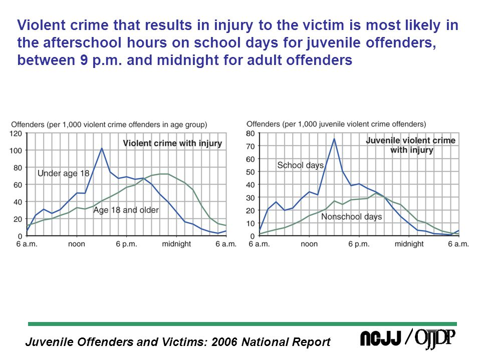 Juvenile Offenders and Victims: 2006 National Report Violent crime that results in injury to the victim is most likely in the afterschool hours on school days for juvenile offenders, between 9 p.m.
