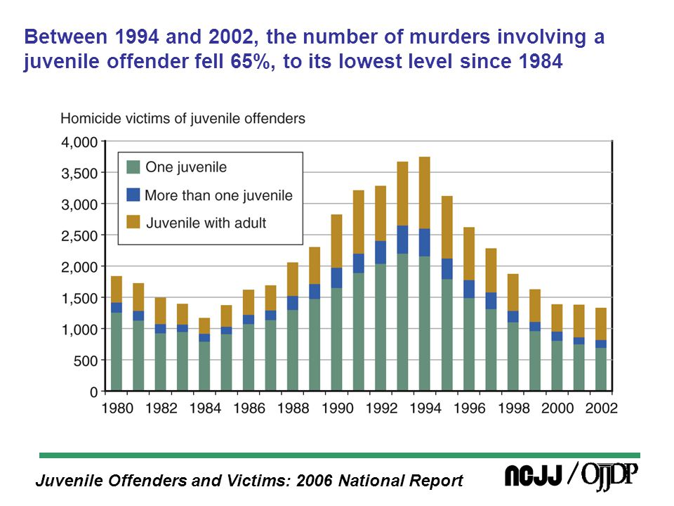 Juvenile Offenders and Victims: 2006 National Report Between 1994 and 2002, the number of murders involving a juvenile offender fell 65%, to its lowest level since 1984