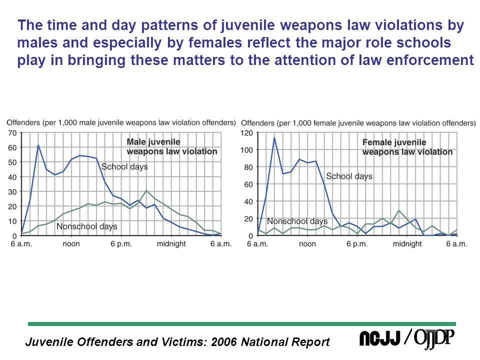 Juvenile Offenders and Victims: 2006 National Report The time and day patterns of juvenile weapons law violations by males and especially by females reflect the major role schools play in bringing these matters to the attention of law enforcement