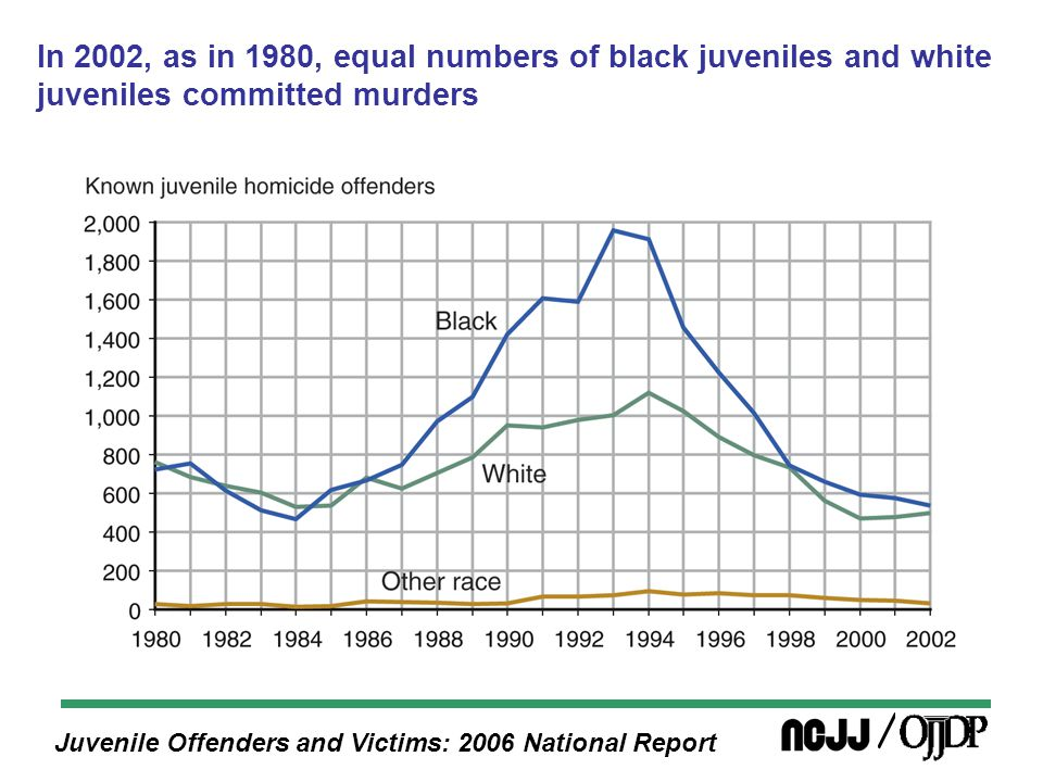 Juvenile Offenders and Victims: 2006 National Report In 2002, as in 1980, equal numbers of black juveniles and white juveniles committed murders