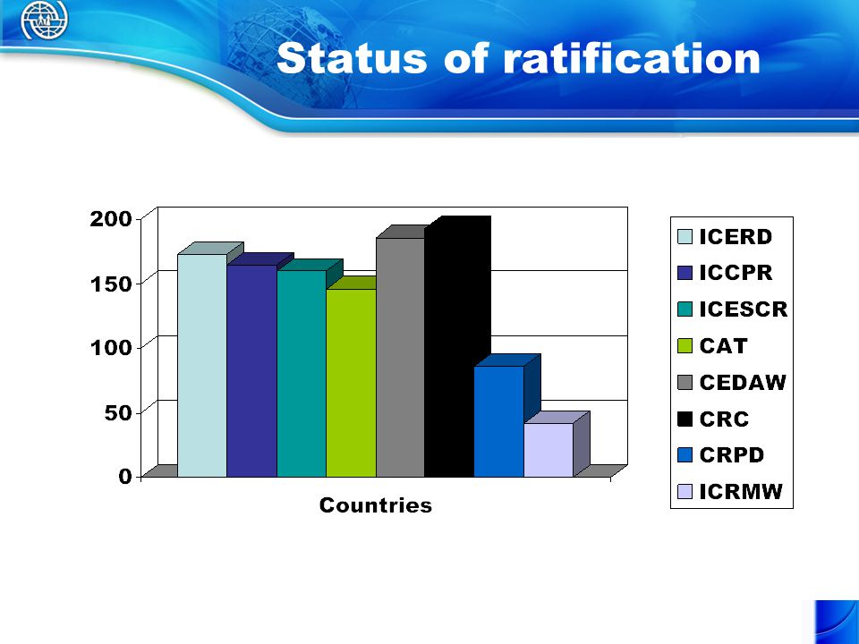 Status of ratification