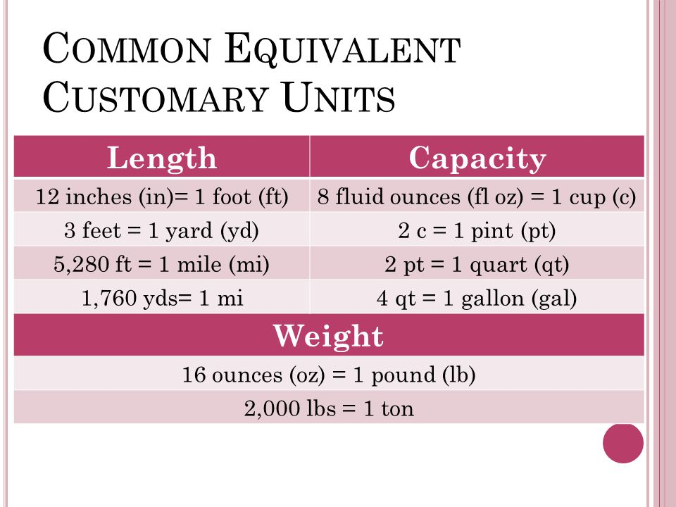 C OMMON E QUIVALENT C USTOMARY U NITS LengthCapacity 12 inches (in)= 1 foot (ft)8 fluid ounces (fl oz) = 1 cup (c) 3 feet = 1 yard (yd)2 c = 1 pint (pt) 5,280 ft = 1 mile (mi)2 pt = 1 quart (qt) 1,760 yds= 1 mi4 qt = 1 gallon (gal) Weight 16 ounces (oz) = 1 pound (lb) 2,000 lbs = 1 ton