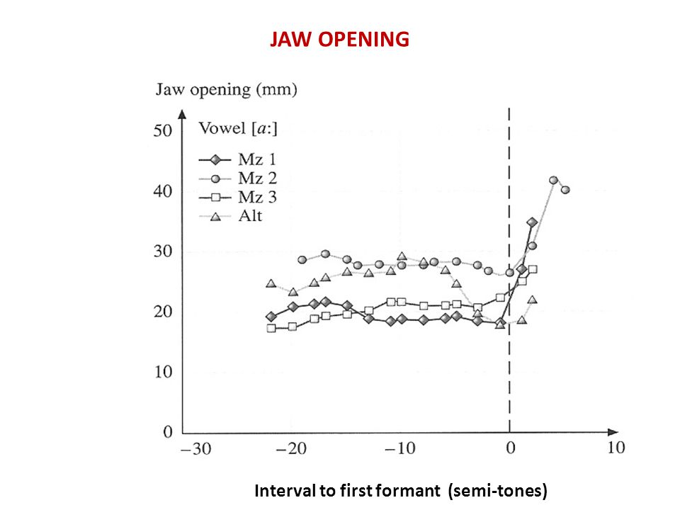 JAW OPENING Interval to first formant (semi-tones)