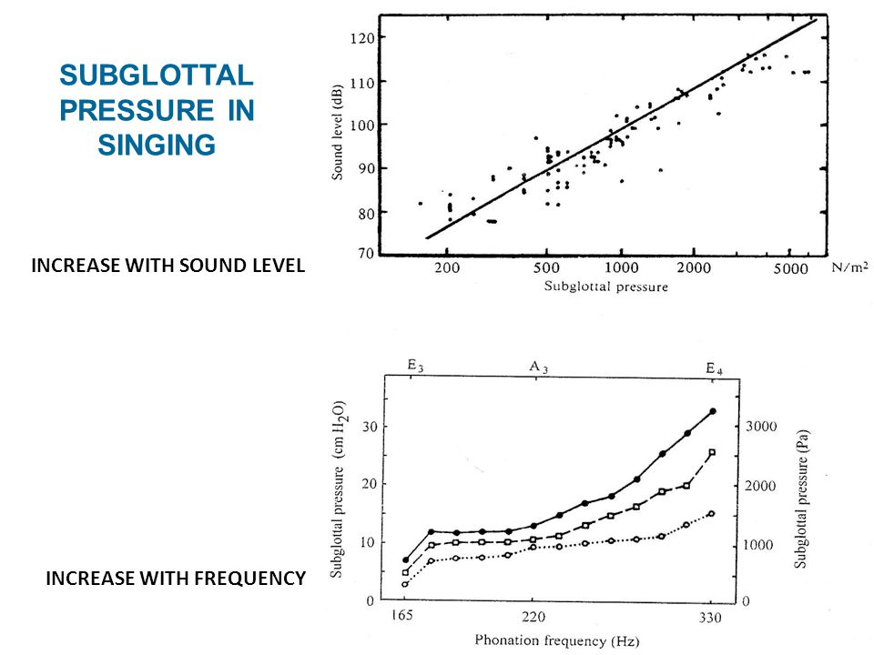 SUBGLOTTAL PRESSURE IN SINGING INCREASE WITH SOUND LEVEL INCREASE WITH FREQUENCY