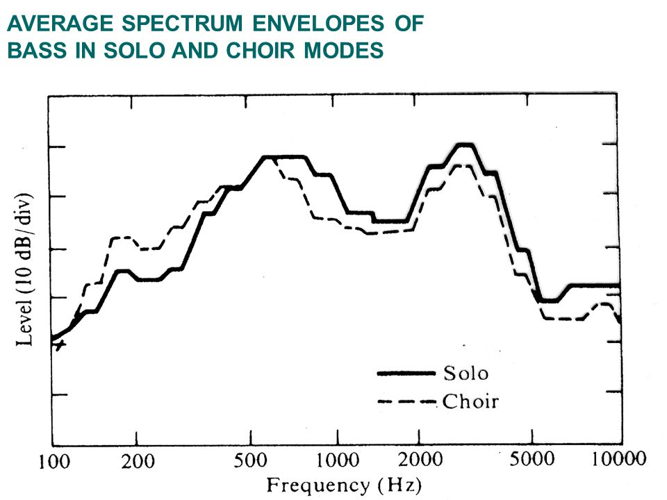 AVERAGE SPECTRUM ENVELOPES OF BASS IN SOLO AND CHOIR MODES