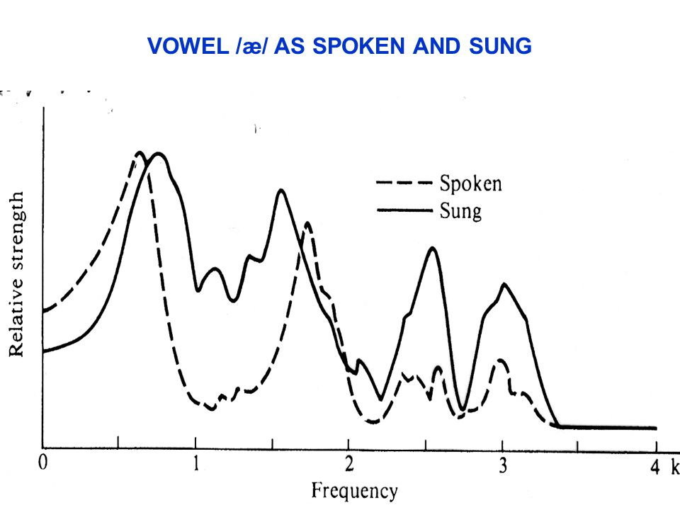 VOWEL /æ/ AS SPOKEN AND SUNG